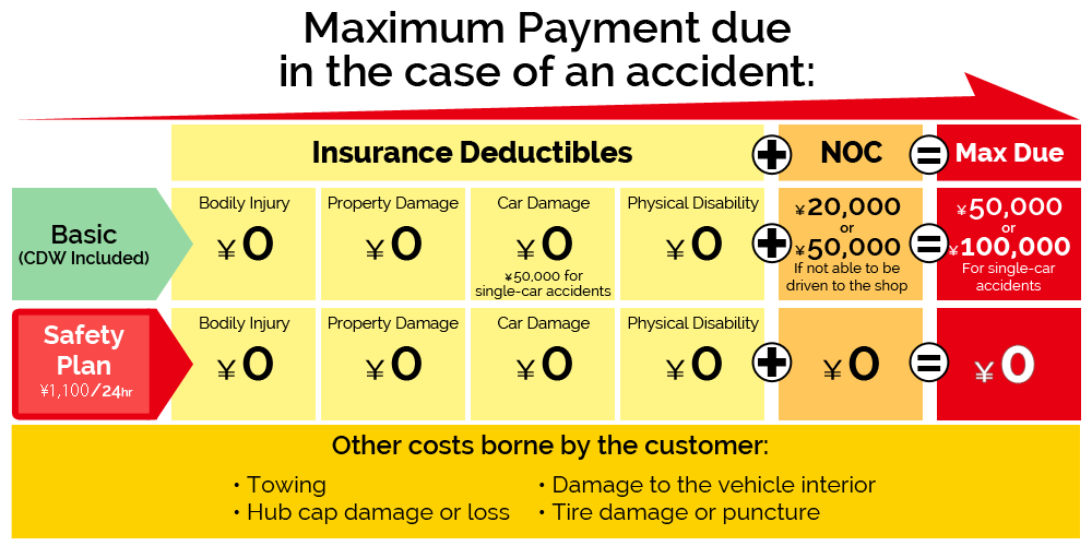 A table showing the maximum payment borne to the customer in the case of an accident with the rental vehicle.